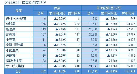 2014年2月の産業別倒産