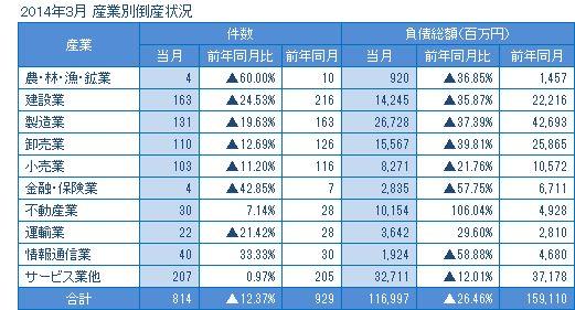 2014年3月の産業別倒産