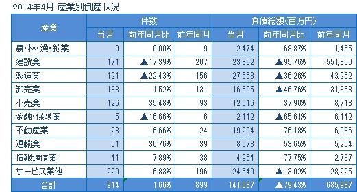 2014年4月の産業別倒産