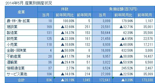 2014年5月の産業別倒産
