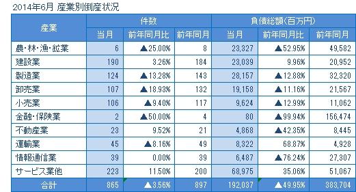2014年6月の産業別倒産