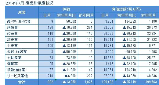 2014年7月の産業別倒産