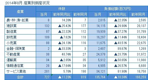2014年8月の産業別倒産