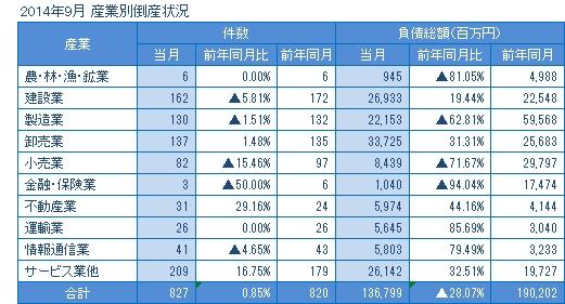 2014年9月の産業別倒産