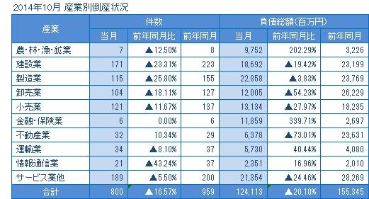 2014年10月の産業別倒産