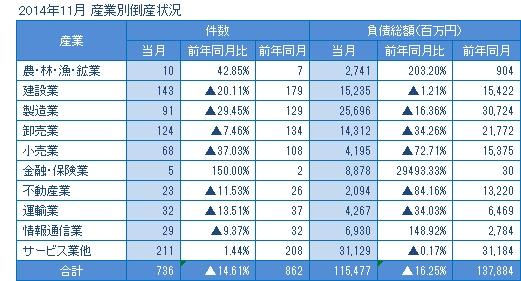 2014年11月の産業別倒産