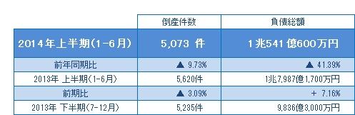 2014年上半期(1-6月)の倒産