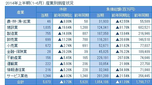 2014年上半期の産業別倒産