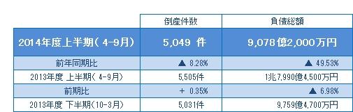 2014年度上半期(4-9月)の倒産