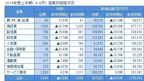2014年度上半期の産業別倒産