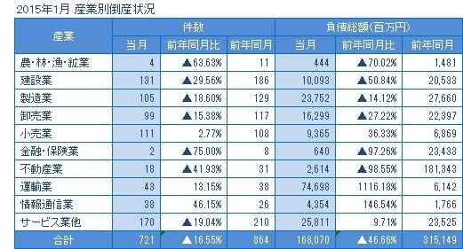 2015年1月の産業別倒産