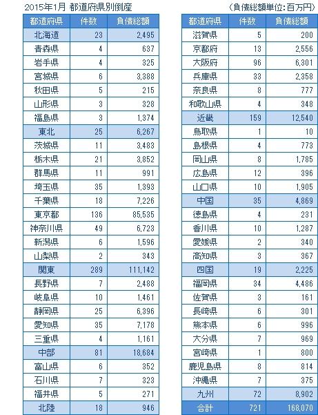 2015年1月の都道府県別倒産