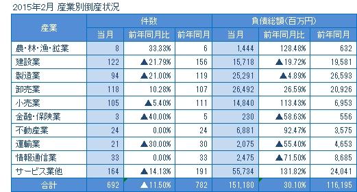 2015年2月の産業別倒産
