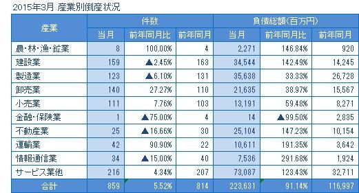 2015年3月の産業別倒産