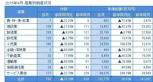 2015年4月の産業別倒産