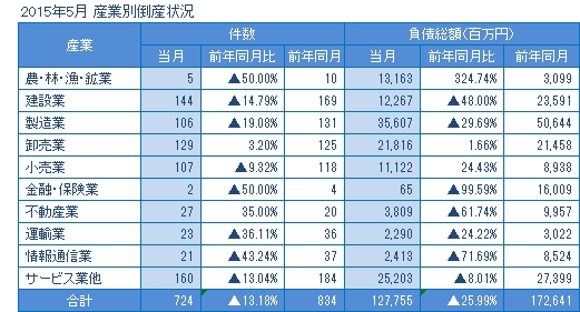 2015年5月の産業別倒産