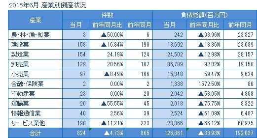 2015年6月の産業別倒産