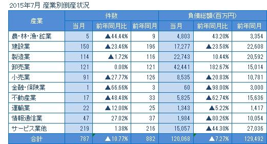 2015年7月の産業別倒産