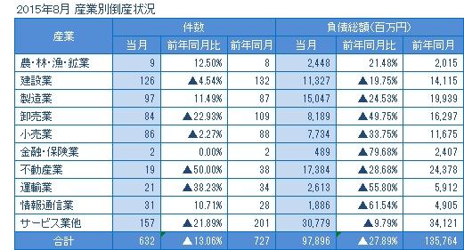 2015年8月の産業別倒産