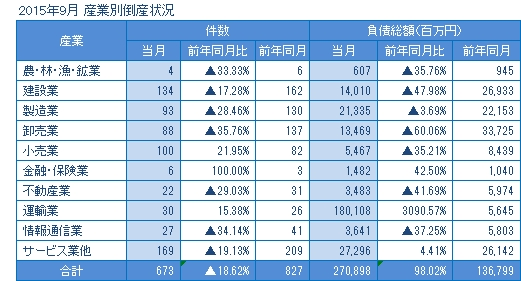2015年9月の産業別倒産