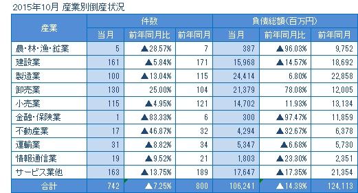 2015年10月の産業別倒産