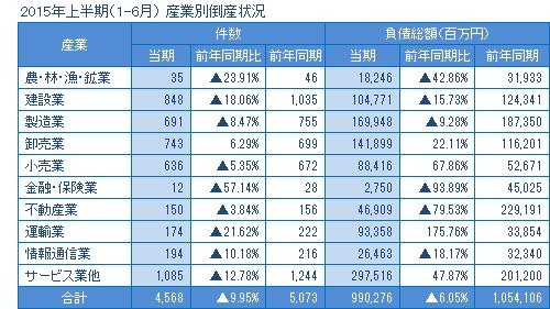 2015年上半期の産業別倒産