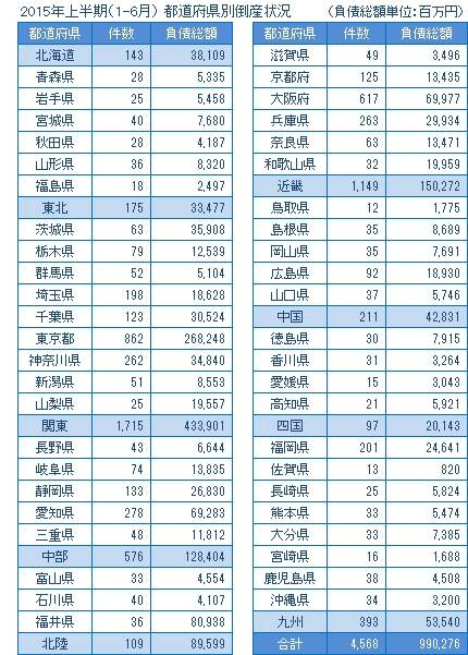 2015年上半期の都道府県別倒産