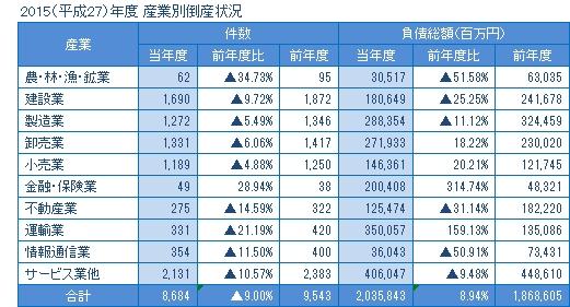 2015年度の産業別倒産