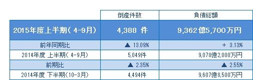 2015年度上半期(4-9月)の倒産