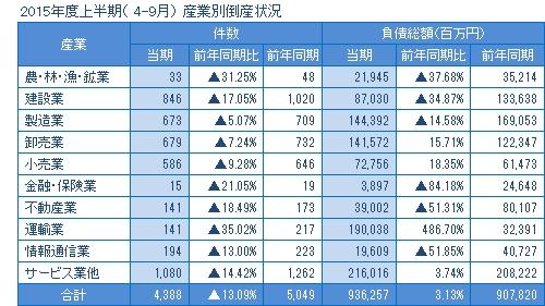 2015年度上半期の産業別倒産