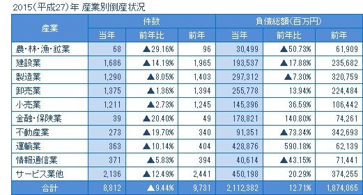 2013年の産業別倒産