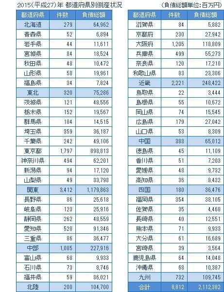 2015年の都道府県別倒産