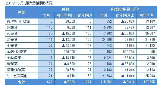 2016年5月の産業別倒産