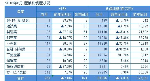 2016年6月の産業別倒産
