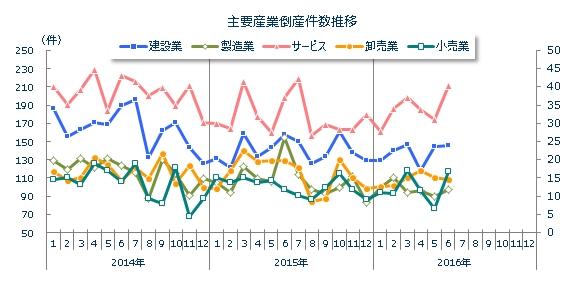 産業別倒産月次推移