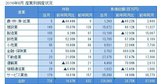 2016年8月の産業別倒産