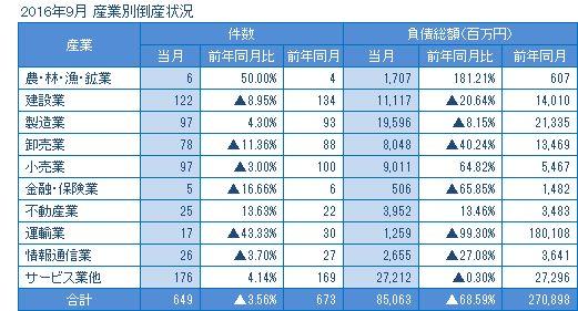 2016年9月の産業別倒産