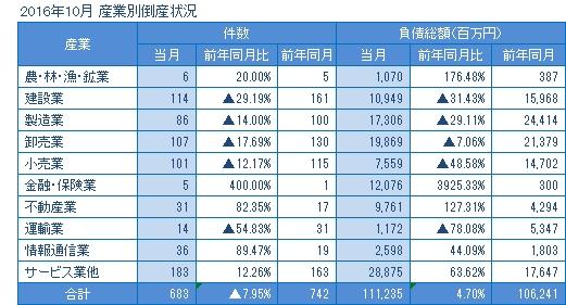 2016年10月の産業別倒産