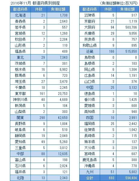 2016年11月の都道府県別倒産
