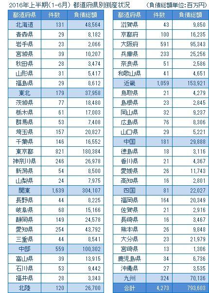 2016年上半期の都道府県別倒産