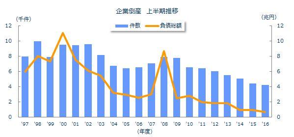 企業倒産上半期推移