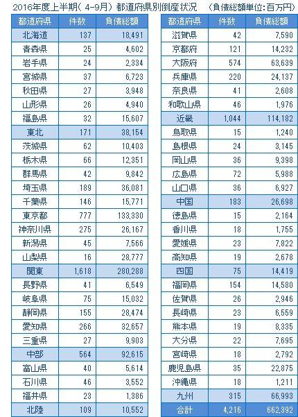 2016年度上半期の都道府県別倒産