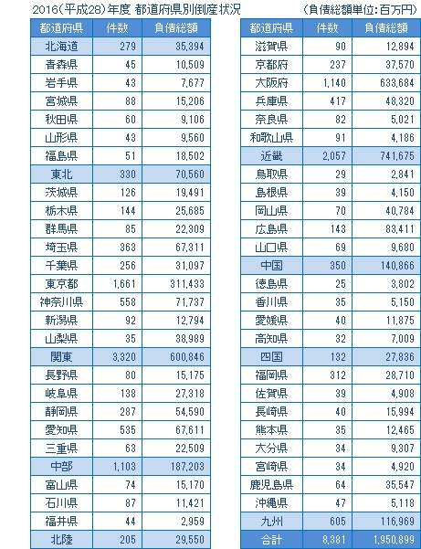 2016年度の都道府県別倒産
