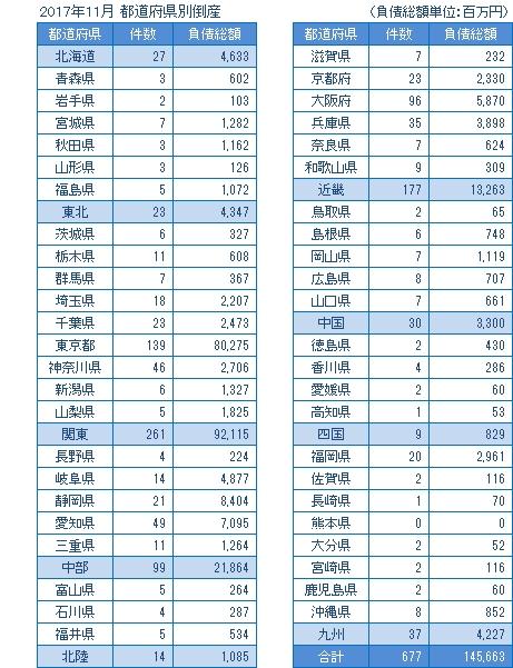 2017年11月の都道府県別倒産