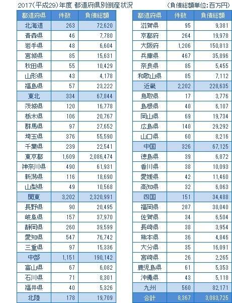 2017年度の都道府県別倒産