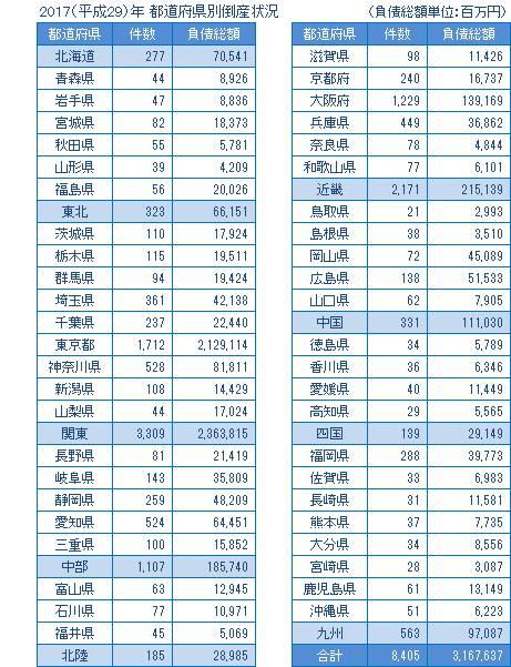 2017年の都道府県別倒産