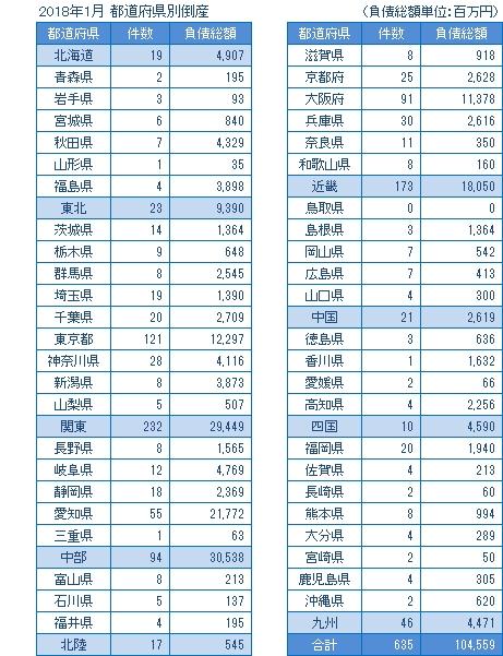2018年1月の都道府県別倒産