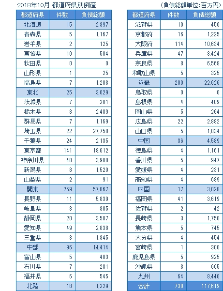 2018年10月の都道府県別倒産