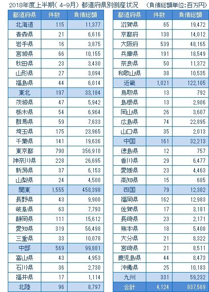 2018年度上半期の都道府県別倒産