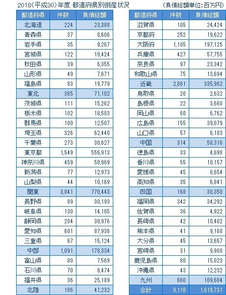 2018年度の都道府県別倒産
